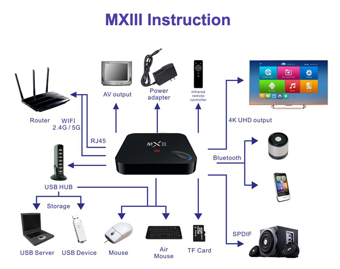MXIII M82 Quad-Core Mali-450 4K Android 4.4 5GHz WiFi TV Box 2GB DDR3 RAM 8GB ROM Support 5GHz WiFi Ethernet Bluetooth with IR Remote Control