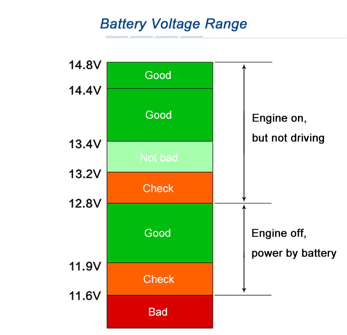 Lead Acid Battery Voltage Drops As They Discharge So The Easiest Way To Tell If It Is Discharging Measure When You Shut Down At Night