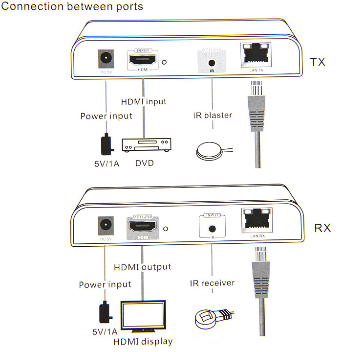 LKV373 1080P 100M HDMI Matrix Extender Transmitter Receiver Set Support TCP / IP Protocol ( AC 100 - 240V )