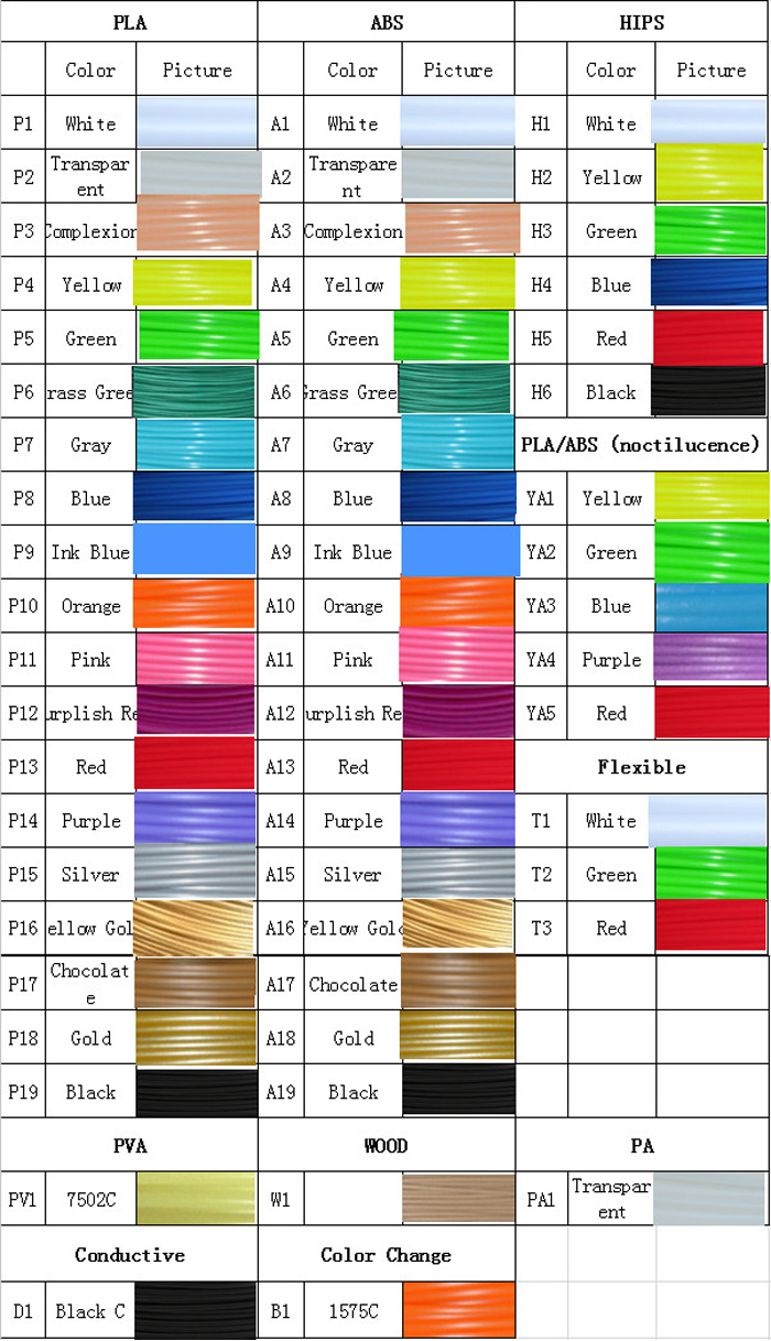 Sunlu 3D Printer Supplies Filament Color Changed by Temperature PLA 3.0mm Consumables Material - 115m