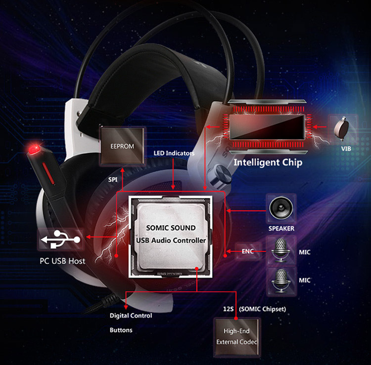 Somic G941 7,1 Virtuale Audio USB Gaming Cuffie