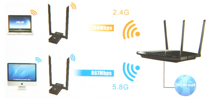 EDUP AC1605 1200Mbps Wireless Adapter Dual Band 2.4G 5.8G 802.11b / n / g / ac WiFi