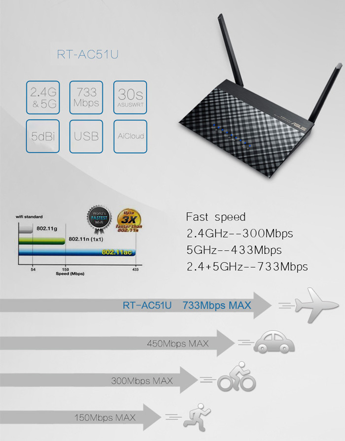 ASUS RT-AC51U Router WiFi