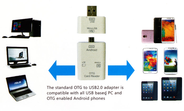OTG Card Reader Connection Kit Micro USB / USB 2.0 2-in-1 Support TF SD Card for Phone Tablet PC Computer