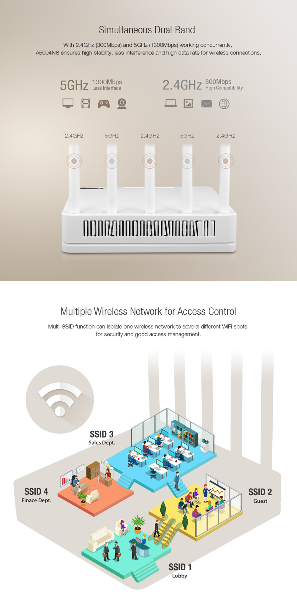 TOTOLINK A5004NS 11AC 1600Mbps Dual Band 2.4GHz / 5GHz Wireless VPN Router