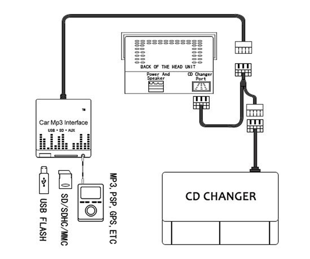 car mp3 interface for bmw 1