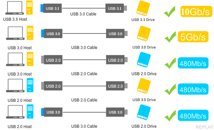 1.5M Type-C to USB 3.1 Charging Data Transfer Braided Cable