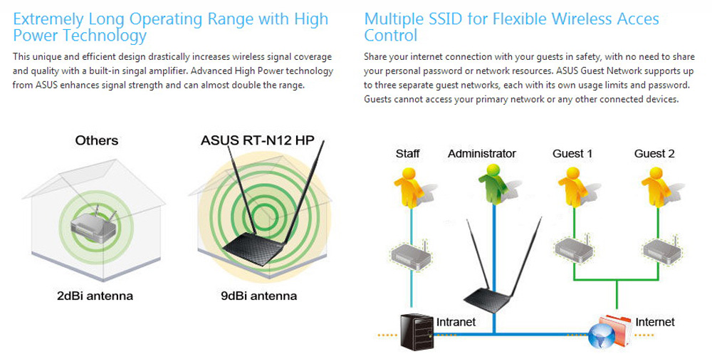 ASUS RT-N12HP Wireless Router 2.4GHz Access Point