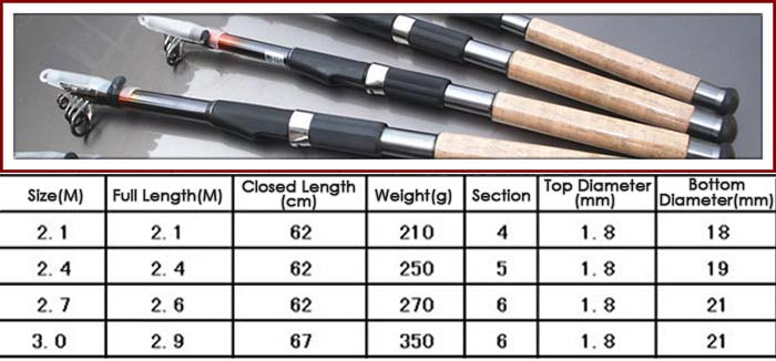 DIAODELAI 118.1 inch Telescoping Carbon Fishing Rod Fish Pole Tackle