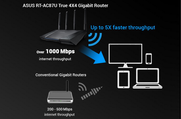 Original ASUS RT - AC87U 2.4GHz + 5GHz Wireless Router 2334Mbps WiFi Signal Amplifier Booster