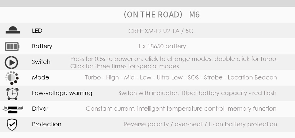 ON THE ROAD M6 Cree XM - L2 U2 1A 1000Lm Compact LED Flashlight