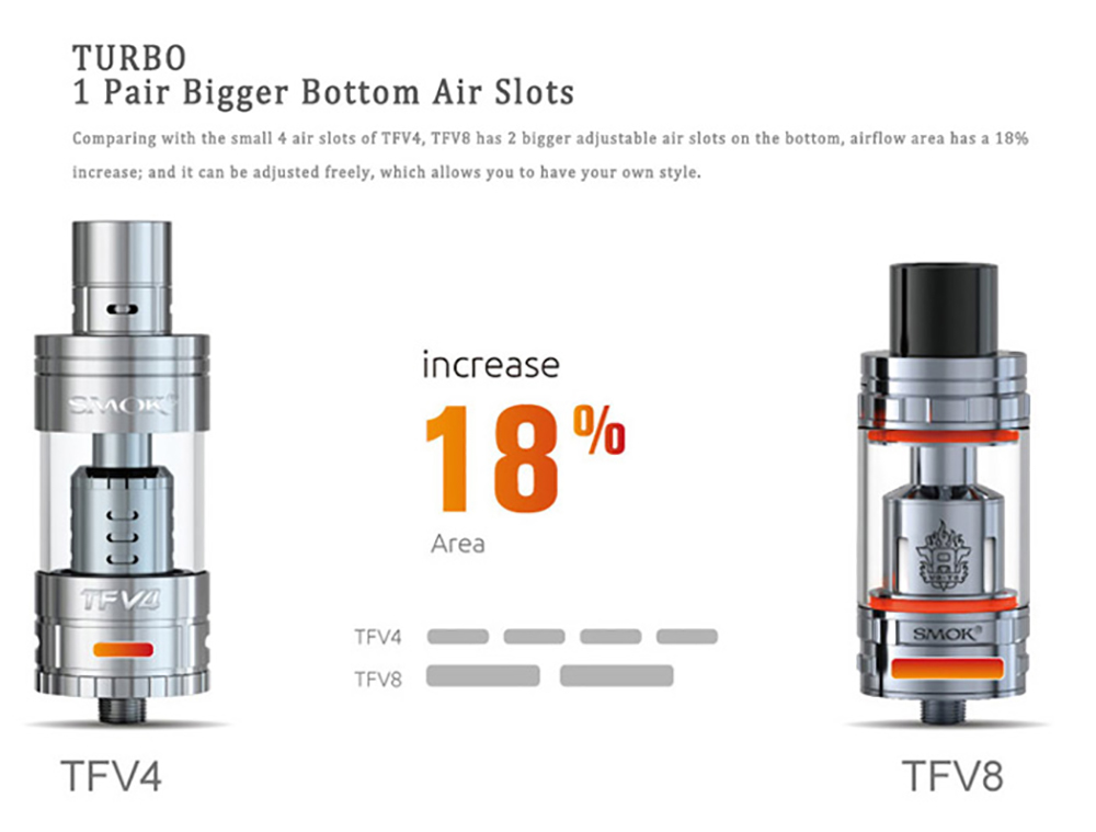 Original Smok TFV8 Cloud Beast Tank Atomizer with 5.5 / 6.0ml / 4 Unique Patented Turbo Engine / Bigger Heating Air Tube E Cigarette Clearomizer