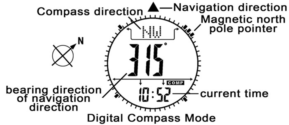 Spovan Mingo Military Digital Climbing Mountaineering Watch Thermometer Altimeter Multifunction Wristwatch for Outdoor Sports