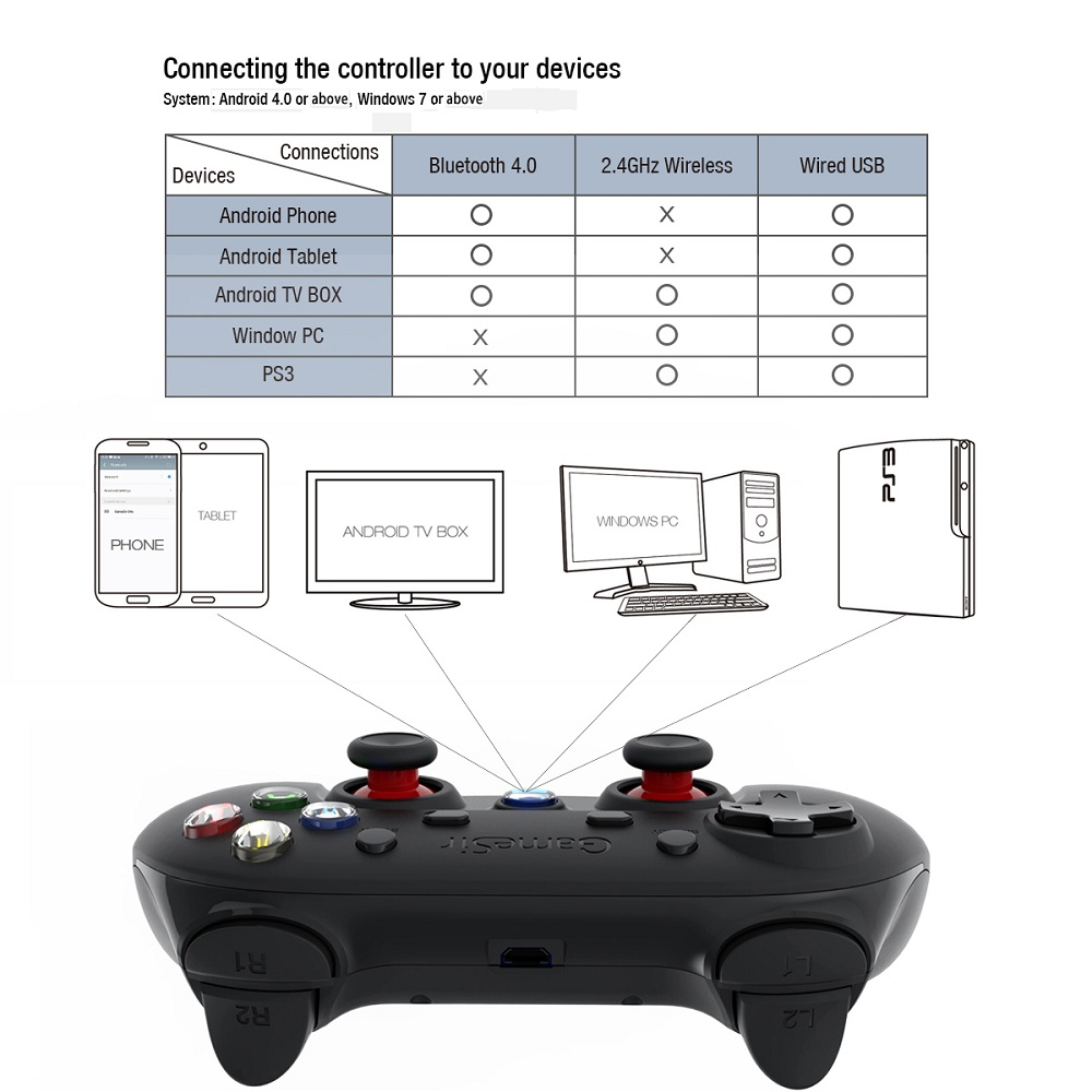Terios s3 gamepad how to connect to pc windows 10